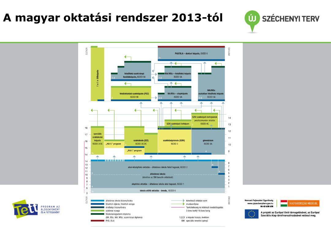 A magyar oktatási rendszer 2013-tól