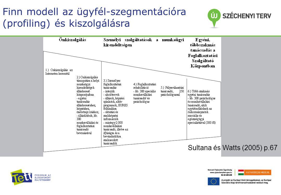 Dia címsor Finn modell az ügyfél-szegmentációra (profiling) és kiszolgálásra Sultana és Watts (2005) p.67