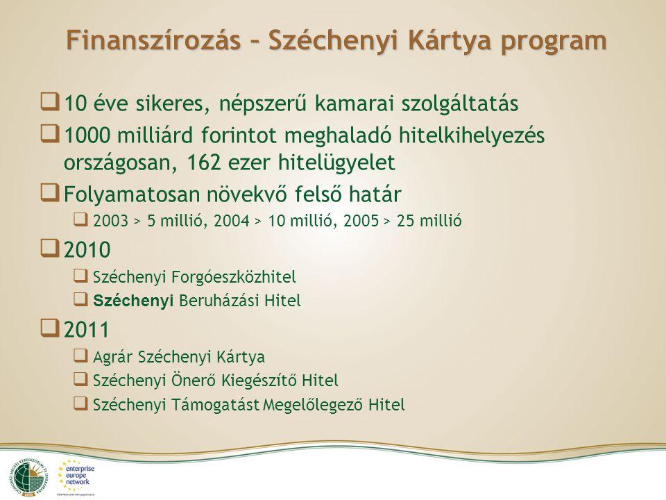 Finanszírozás – Széchenyi Kártya program  10 éve sikeres, népszerű kamarai szolgáltatás  1000 milliárd forintot meghaladó hitelkihelyezés országosan, 162 ezer hitelügyelet  Folyamatosan növekvő felső határ  2003 > 5 millió, 2004 > 10 millió, 2005 > 25 millió  2010  Széchenyi Forgóeszközhitel  Széchenyi Beruházási Hitel  2011  Agrár Széchenyi Kártya  Széchenyi Önerő Kiegészítő Hitel  Széchenyi Támogatást Megelőlegező Hitel
