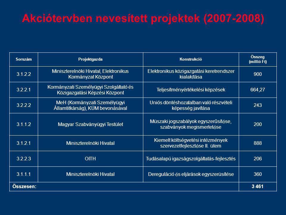 Akciótervben nevesített projektek (2007-2008) SorszámProjektgazdaKonstrukció Összeg (millió Ft) 3.1.2.2 Miniszterelnöki Hivatal, Elektronikus Kormányz