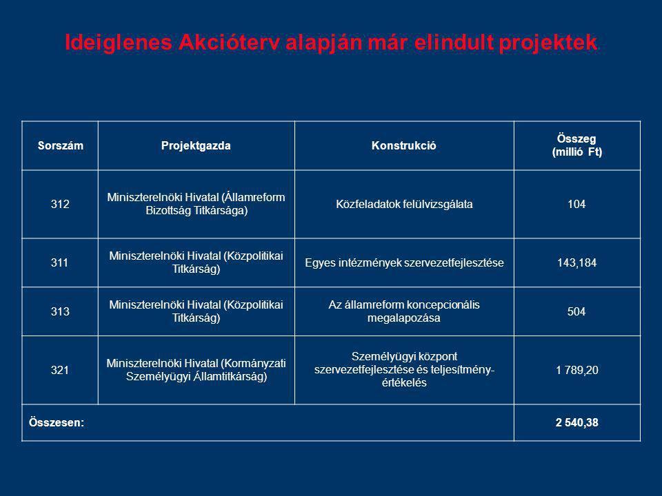 Ideiglenes Akcióterv alapján már elindult projektek SorszámProjektgazdaKonstrukció Összeg (millió Ft) 312 Miniszterelnöki Hivatal (Államreform Bizotts