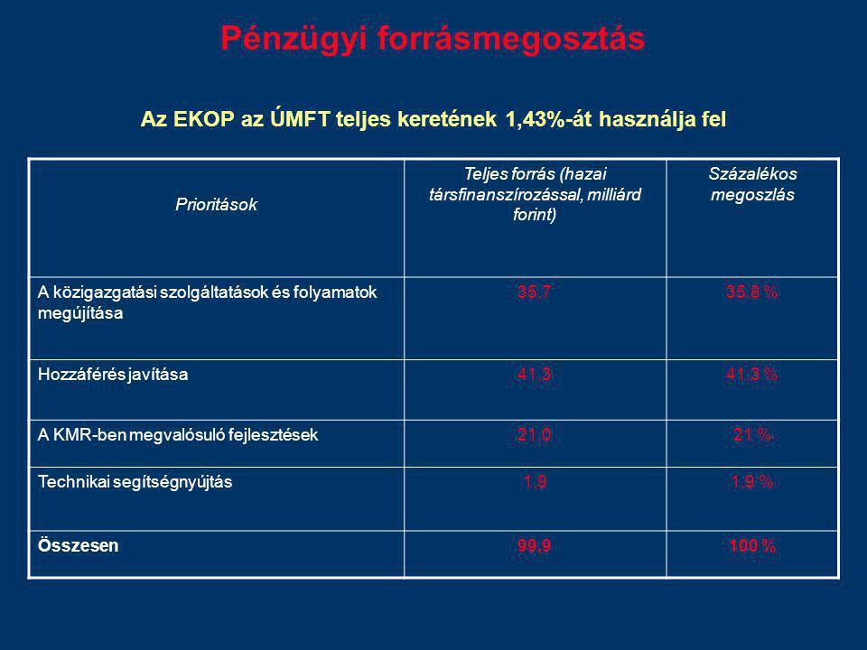 Pénzügyi forrásmegosztás Az EKOP az ÚMFT teljes keretének 1,43%-át használja fel Prioritások Teljes forrás (hazai társfinanszírozással, milliárd forin
