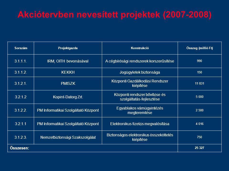 Akciótervben nevesített projektek (2007-2008) SorszámProjektgazdaKonstrukcióÖsszeg (millió Ft) 3.1.1.1.IRM, OITH bevonásávalA cégbírósági rendszerek k