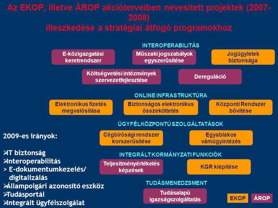 Az EKOP, illetve ÁROP akcióterveiben nevesített projektek (2007- 2008) illeszkedése a stratégiai átfogó programokhoz KGR kiépítése Cégbírósági rendsze