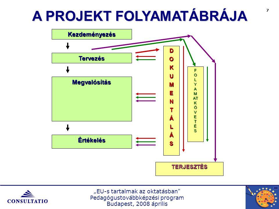 """""""EU-s tartalmak az oktatásban Pedagógustovábbképzési program Budapest, 2008 április 8 PROJEKTTÍPUSOK ÉS EGYÜTTMŰKÖDÉSI FORMÁK 3-5 órás tantárgyi projekt Tantárgyközi projekt: 2-3 pedagógus és tantárgyaik Iskolai szintű erőforrásokra épülő projekt (pl."""
