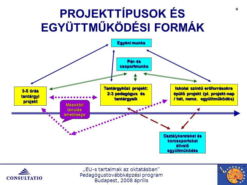 """""""EU-s tartalmak az oktatásban Pedagógustovábbképzési program Budapest, 2008 április 9 Hortobágyi Katalin: Projekt kézikönyv."""