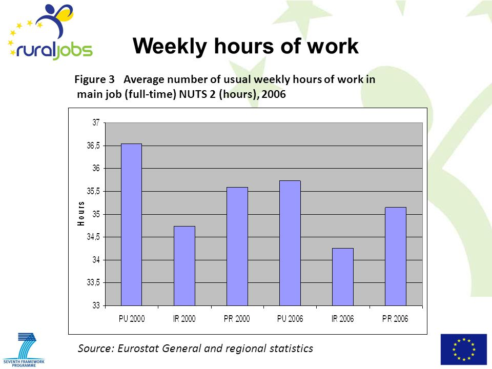 Weekly hours of work Figure 3Average number of usual weekly hours of work in main job (full-time) NUTS 2 (hours), 2006 Source: Eurostat General and regional statistics