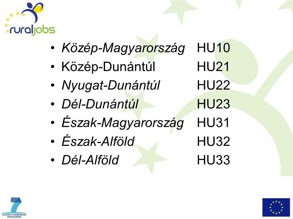 Közép-Magyarország HU10 Közép-Dunántúl HU21 Nyugat-Dunántúl HU22 Dél-Dunántúl HU23 Észak-Magyarország HU31 Észak-Alföld HU32 Dél-Alföld HU33
