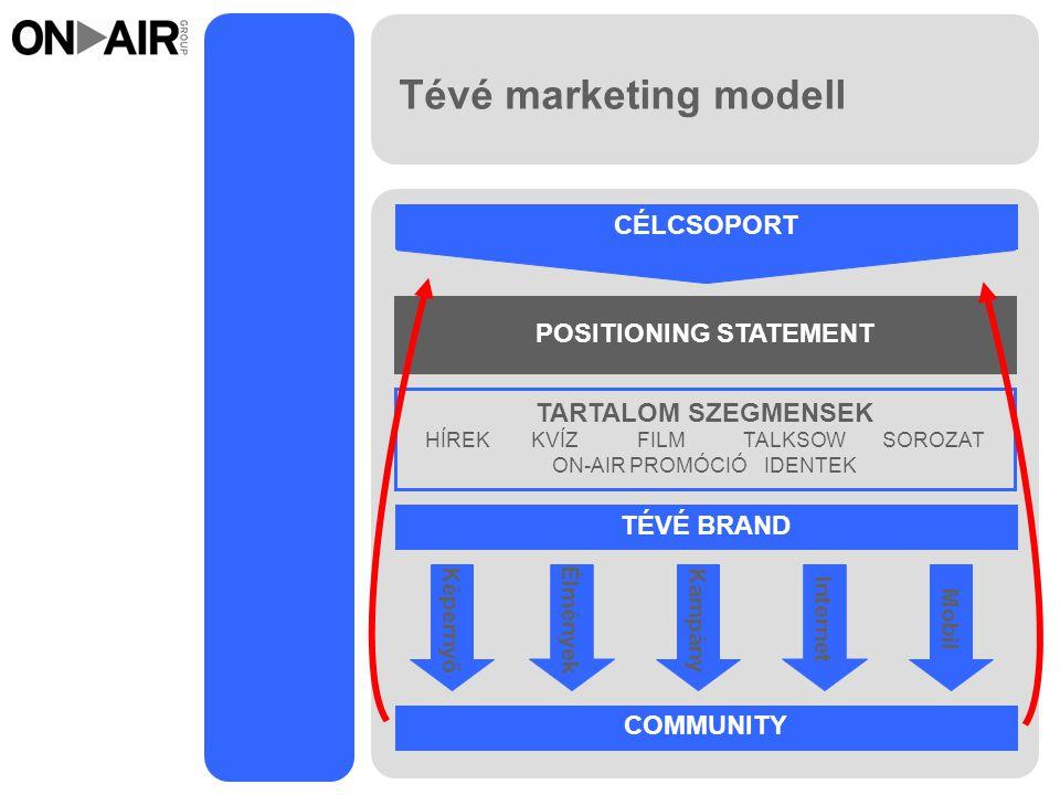 Tévé marketing modell CÉLCSOPORT POSITIONING STATEMENT TARTALOM SZEGMENSEK HÍREKKVÍZFILMTALKSOW SOROZAT ON-AIR PROMÓCIÓIDENTEK TÉVÉ BRAND COMMUNITY Képernyő Élmények Kampány Internet Mobil