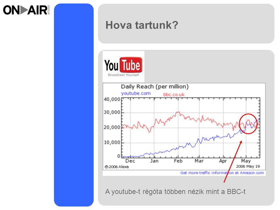 Hova tartunk? A youtube-t régóta többen nézik mint a BBC-t