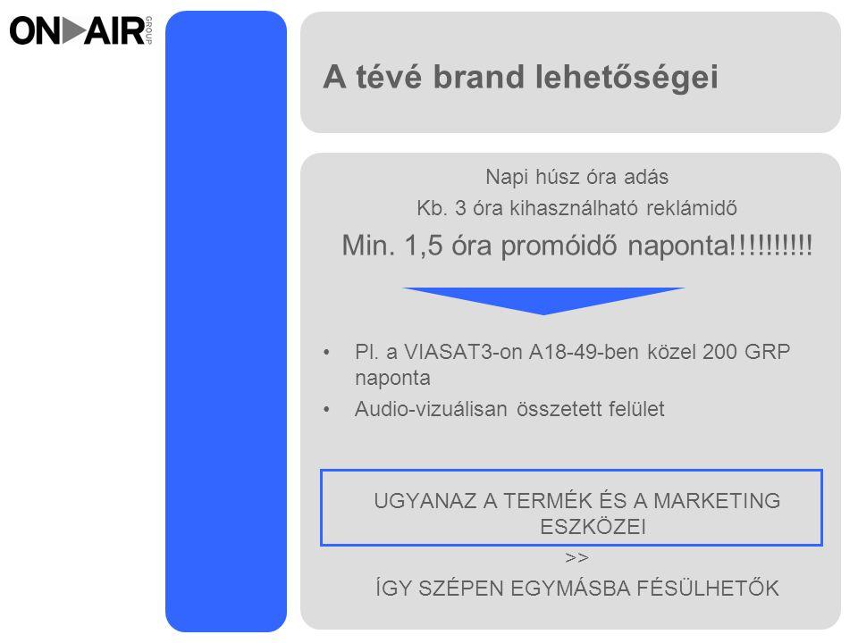 A tévé brand lehetőségei Napi húsz óra adás Kb.3 óra kihasználható reklámidő Min.