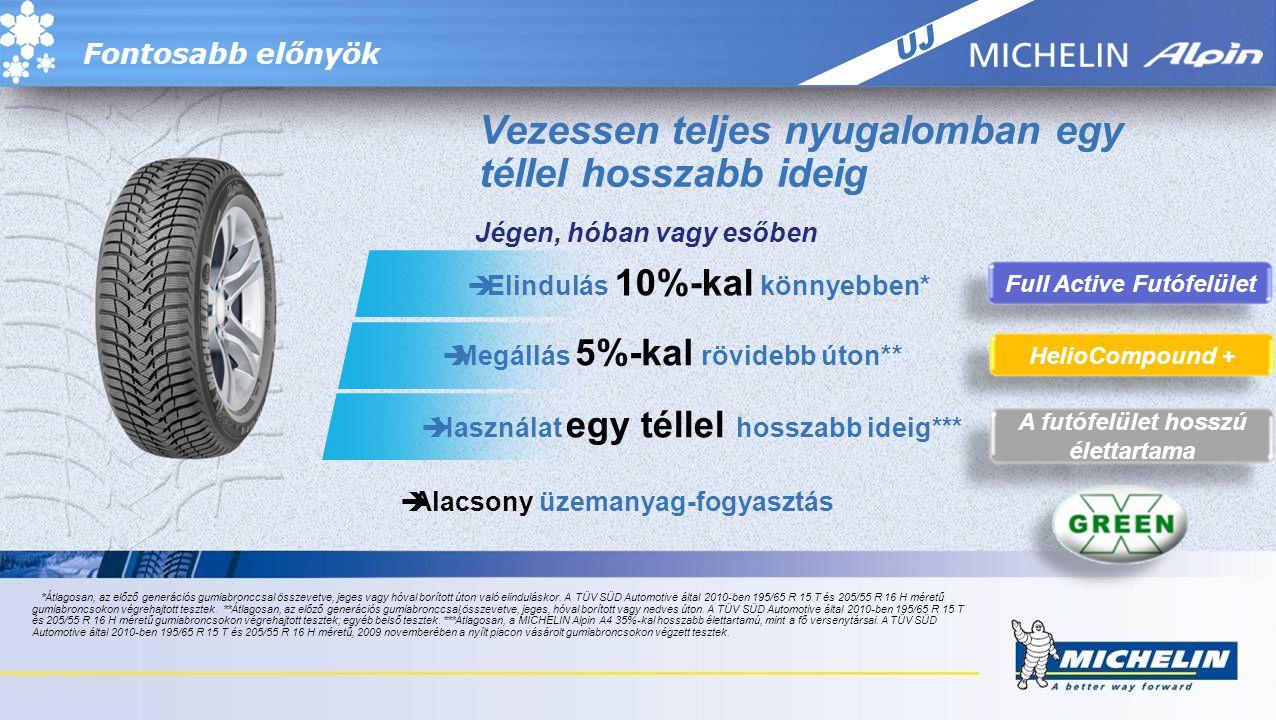 ÚJ Fontosabb előnyök Full Active Futófelület HelioCompound + Vezessen teljes nyugalomban egy téllel hosszabb ideig Jégen, hóban vagy esőben  Elindulás 10%-kal könnyebben*  Megállás 5%-kal rövidebb úton**  Használat egy téllel hosszabb ideig***  Alacsony üzemanyag-fogyasztás A futófelület hosszú élettartama *Átlagosan, az előző generációs gumiabronccsal összevetve, jeges vagy hóval borított úton való elinduláskor.