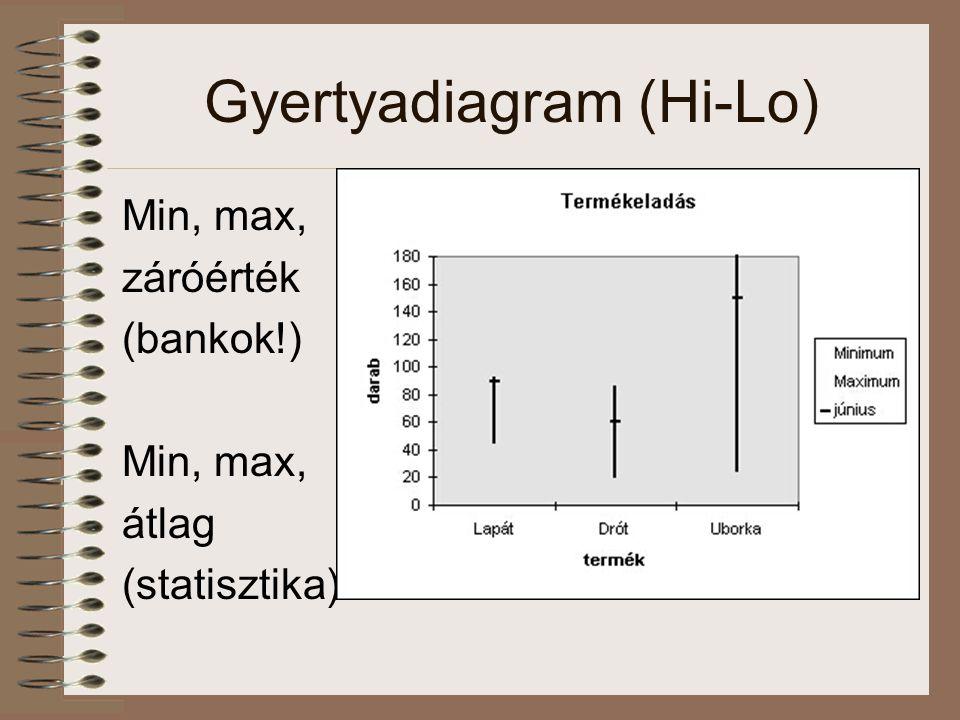 Gyertyadiagram (Hi-Lo) Min, max, záróérték (bankok!) Min, max, átlag (statisztika)