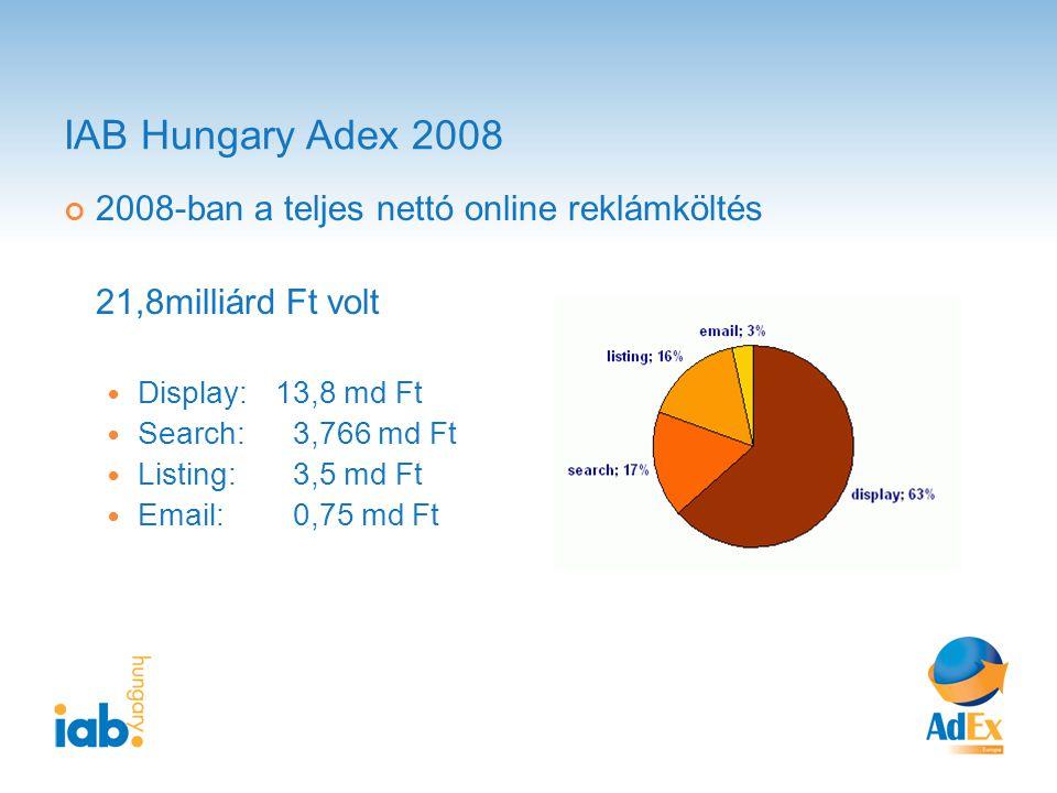IAB Hungary Adex 2008 2008-ban a teljes nettó online reklámköltés 21,8milliárd Ft volt Display: 13,8 md Ft Search: 3,766 md Ft Listing: 3,5 md Ft Email: 0,75 md Ft