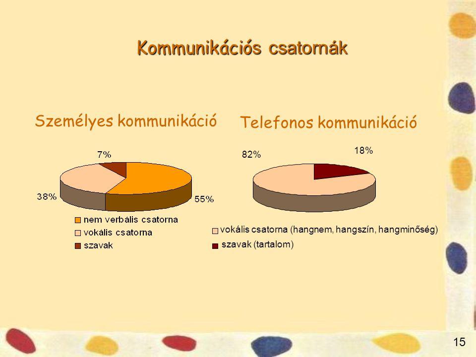 Kommunikáció s csatornák 15 Személyes kommunikáció Telefonos kommunikáció 18% 82% szavak (tartalom) vokális csatorna (hangnem, hangszín, hangminőség)