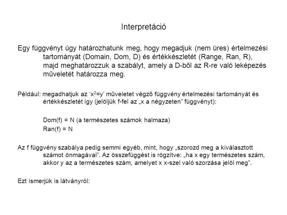 Interpretáció Egy függvényt úgy határozhatunk meg, hogy megadjuk (nem üres) értelmezési tartományát (Domain, Dom, D) és értékkészletét (Range, Ran, R)