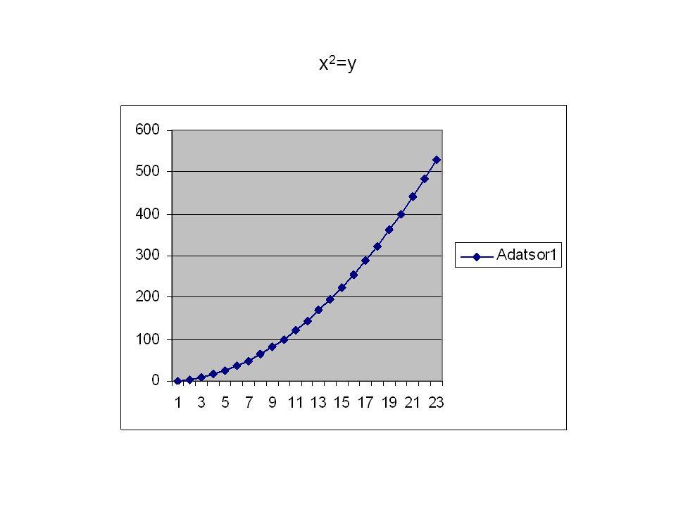 x 2 =y