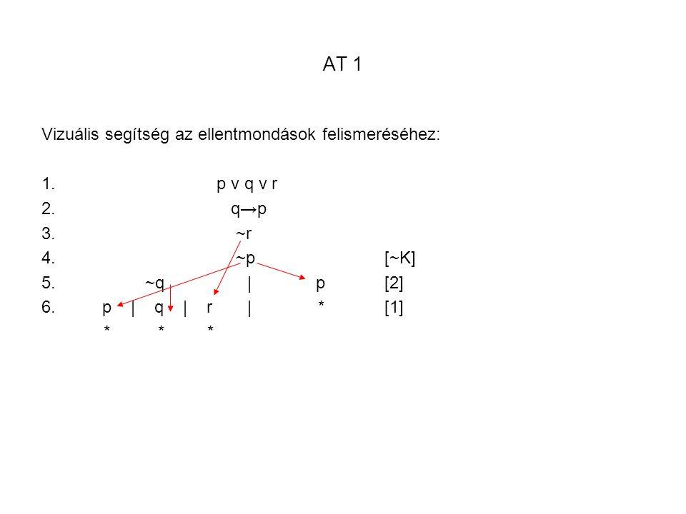 AT 1 Vizuális segítség az ellentmondások felismeréséhez: 1. p v q v r 2. q→p 3. ~r 4. ~p [~K] 5. ~q|p [2] 6.p | q | r| *[1] * * *