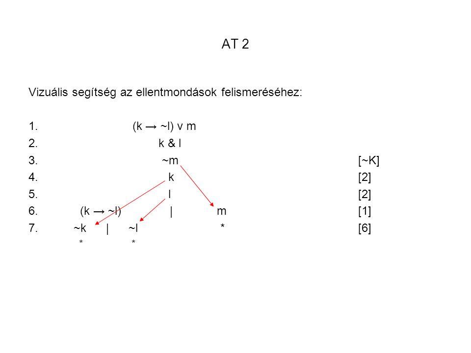 AT 2 Vizuális segítség az ellentmondások felismeréséhez: 1. (k → ~l) v m 2. k & l 3. ~m [~K] 4. k [2] 5. l [2] 6. (k → ~l) | m[1] 7. ~k | ~l *[6] *