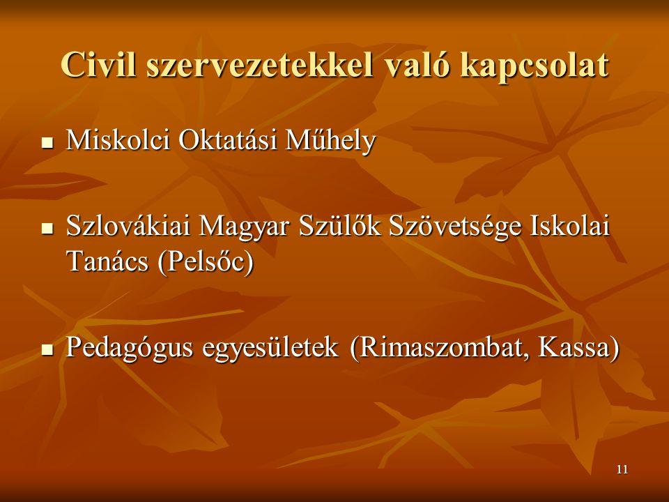 11 Civil szervezetekkel való kapcsolat Miskolci Oktatási Műhely Miskolci Oktatási Műhely Szlovákiai Magyar Szülők Szövetsége Iskolai Tanács (Pelsőc) Szlovákiai Magyar Szülők Szövetsége Iskolai Tanács (Pelsőc) Pedagógus egyesületek (Rimaszombat, Kassa) Pedagógus egyesületek (Rimaszombat, Kassa)