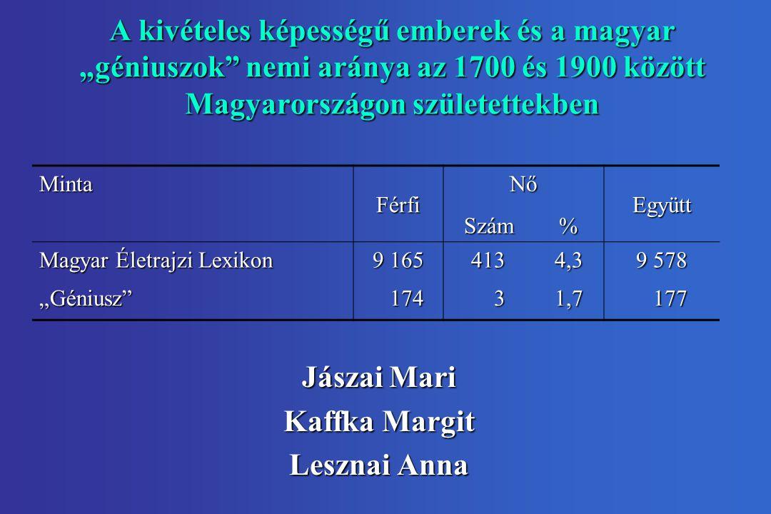 """A kivételes képességű emberek és a magyar """"géniuszok"""" nemi aránya az 1700 és 1900 között Magyarországon születettekben Jászai Mari Kaffka Margit Leszn"""