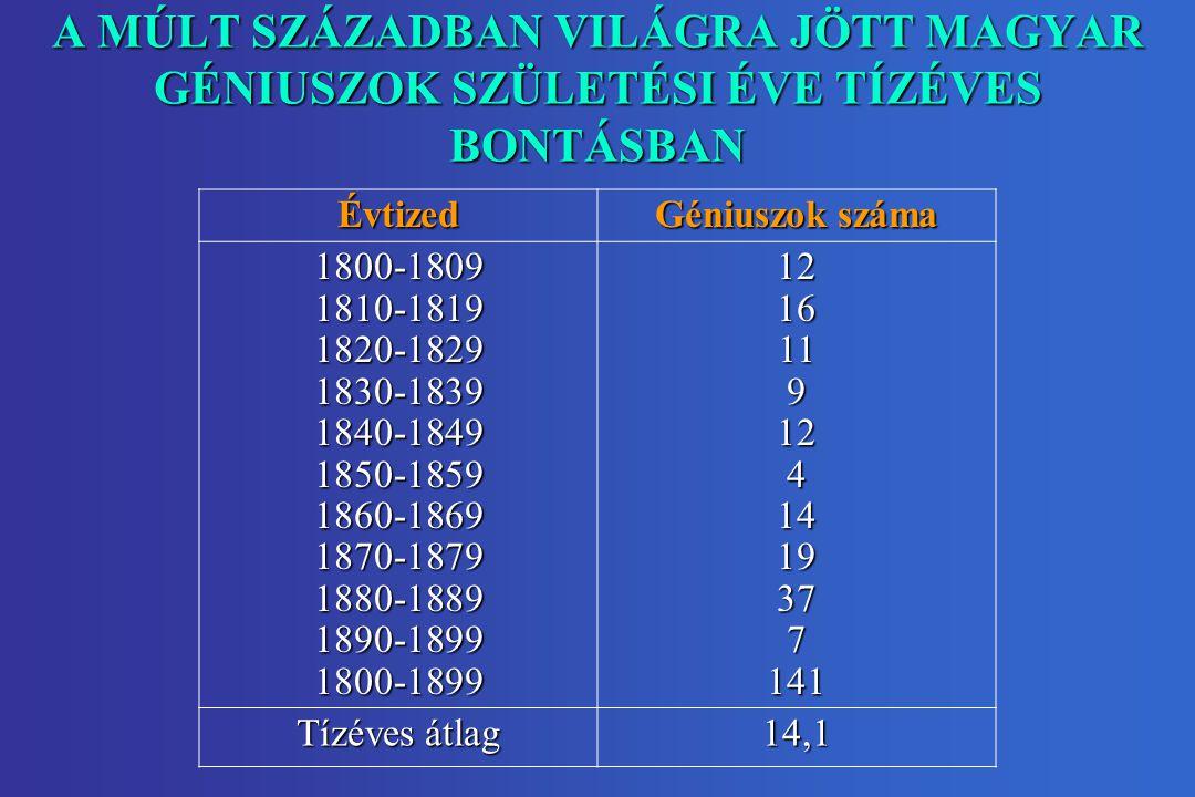 A MÚLT SZÁZADBAN VILÁGRA JÖTT MAGYAR GÉNIUSZOK SZÜLETÉSI ÉVE TÍZÉVES BONTÁSBAN Évtized Géniuszok száma 1800-1809 1810-1819 1820-1829 1830-1839 1840-18