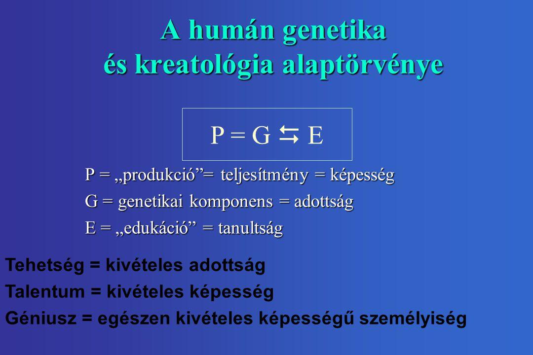 """A humán genetika és kreatológia alaptörvénye P = G  E P = """"produkció""""= teljesítmény = képesség G = genetikai komponens = adottság E = """"edukáció"""" = ta"""