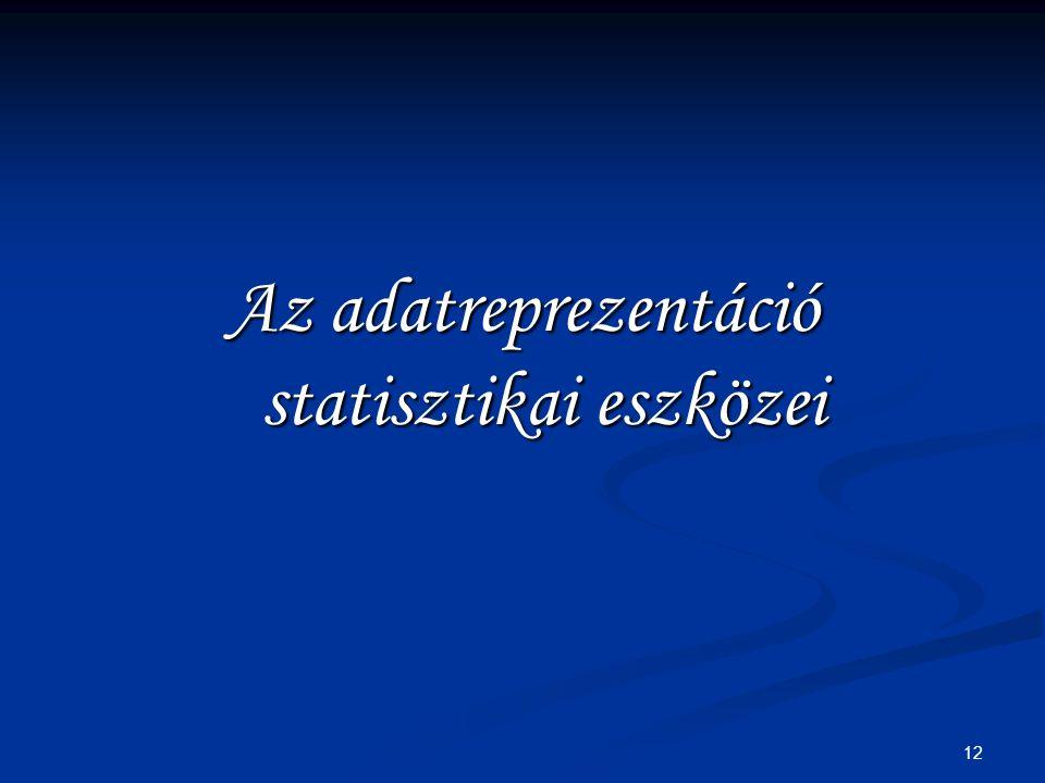 12 Az adatreprezentáció statisztikai eszközei