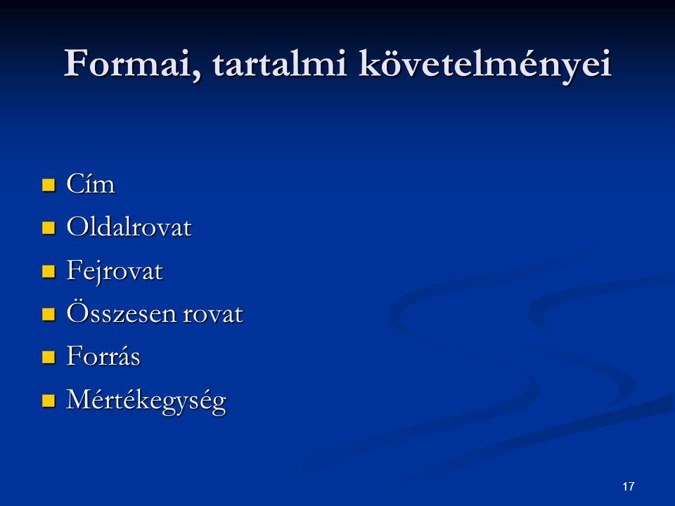 17 Formai, tartalmi követelményei Cím Cím Oldalrovat Oldalrovat Fejrovat Fejrovat Összesen rovat Összesen rovat Forrás Forrás Mértékegység Mértékegysé