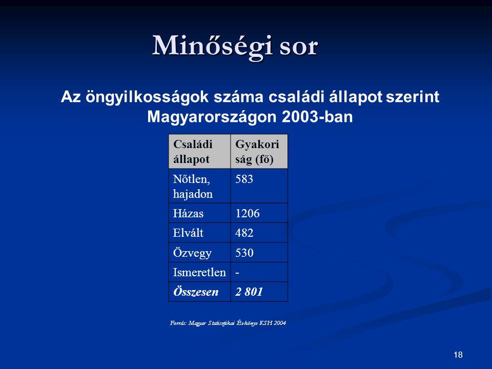 18 Minőségi sor Az öngyilkosságok száma családi állapot szerint Magyarországon 2003-ban Családi állapot Gyakori ság (fő) Nőtlen, hajadon 583 Házas1206