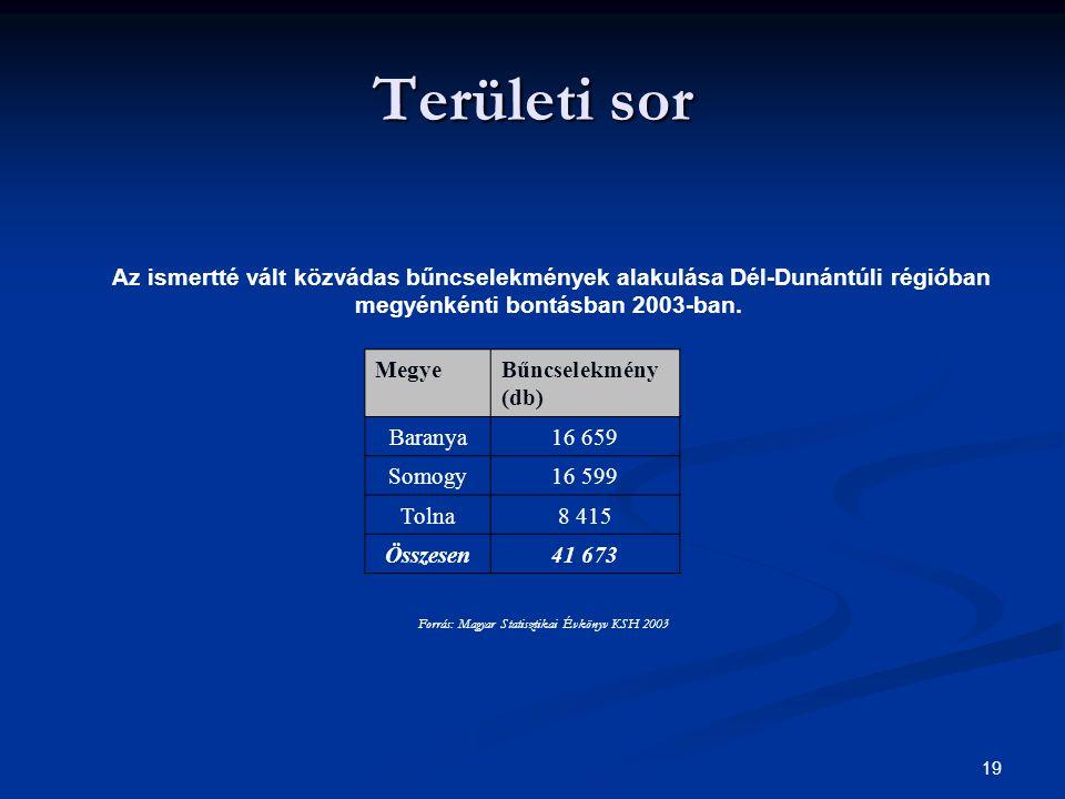 19 Területi sor Az ismertté vált közvádas bűncselekmények alakulása Dél-Dunántúli régióban megyénkénti bontásban 2003-ban. MegyeBűncselekmény (db) Bar