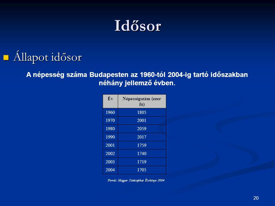 20 Idősor Állapot idősor Állapot idősor A népesség száma Budapesten az 1960-tól 2004-ig tartó időszakban néhány jellemző évben. ÉvNépességszám (ezer f