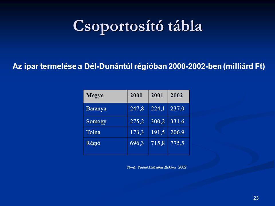 23 Csoportosító tábla Az ipar termelése a Dél-Dunántúl régióban 2000-2002-ben (milliárd Ft) Megye200020012002 Baranya247,8224,1237,0 Somogy275,2300,23