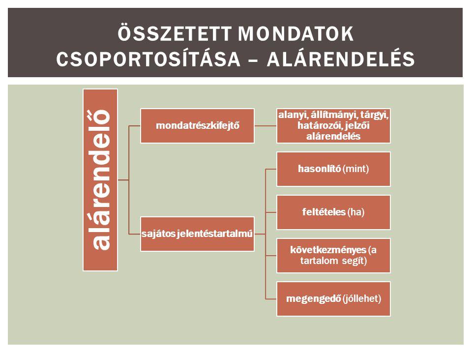 alárendelő mondatrészkifejtő alanyi, állítmányi, tárgyi, határozói, jelzői alárendelés sajátos jelentéstartalmú hasonlító (mint) feltételes (ha) következményes (a tartalom segít) megengedő (jóllehet) ÖSSZETETT MONDATOK CSOPORTOSÍTÁSA – ALÁRENDELÉS