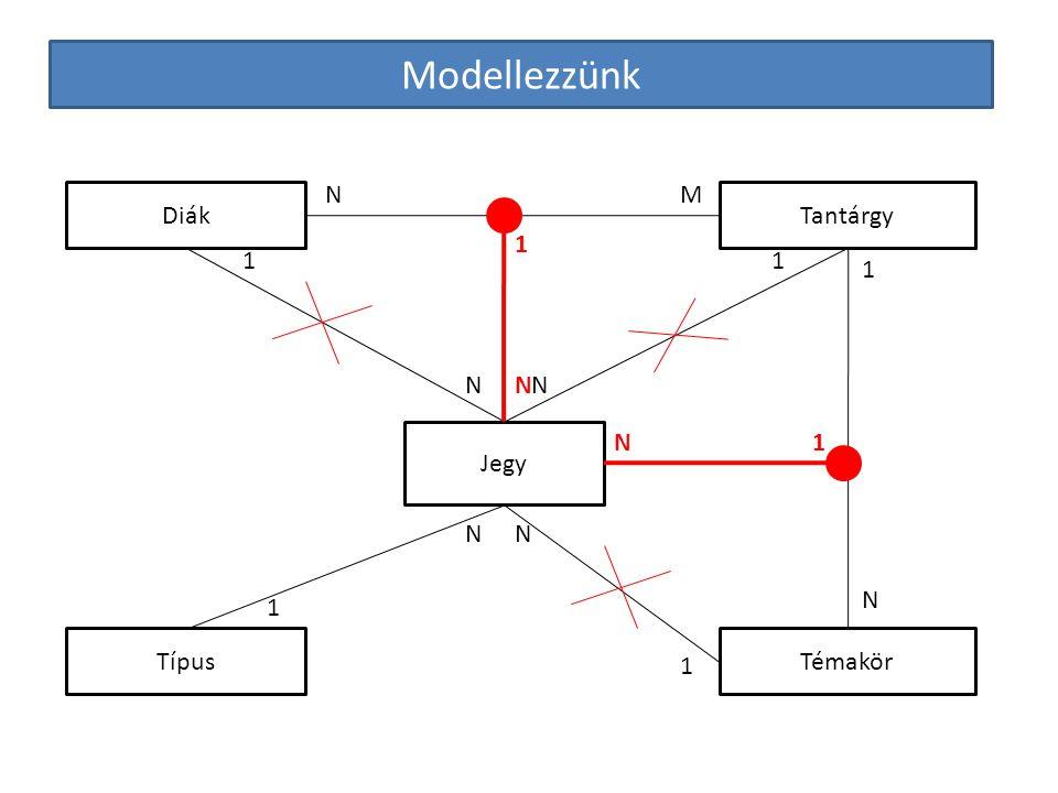 Modellezzünk Diák Témakör Tantárgy Jegy Típus NM 1 1 NN 1 1 NN 1 N 1 1 N N