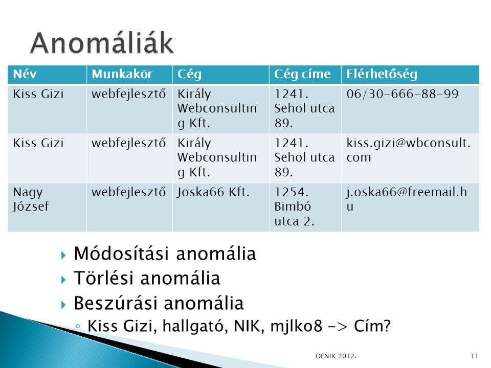  Módosítási anomália  Törlési anomália  Beszúrási anomália ◦ Kiss Gizi, hallgató, NIK, mjlko8 -> Cím.