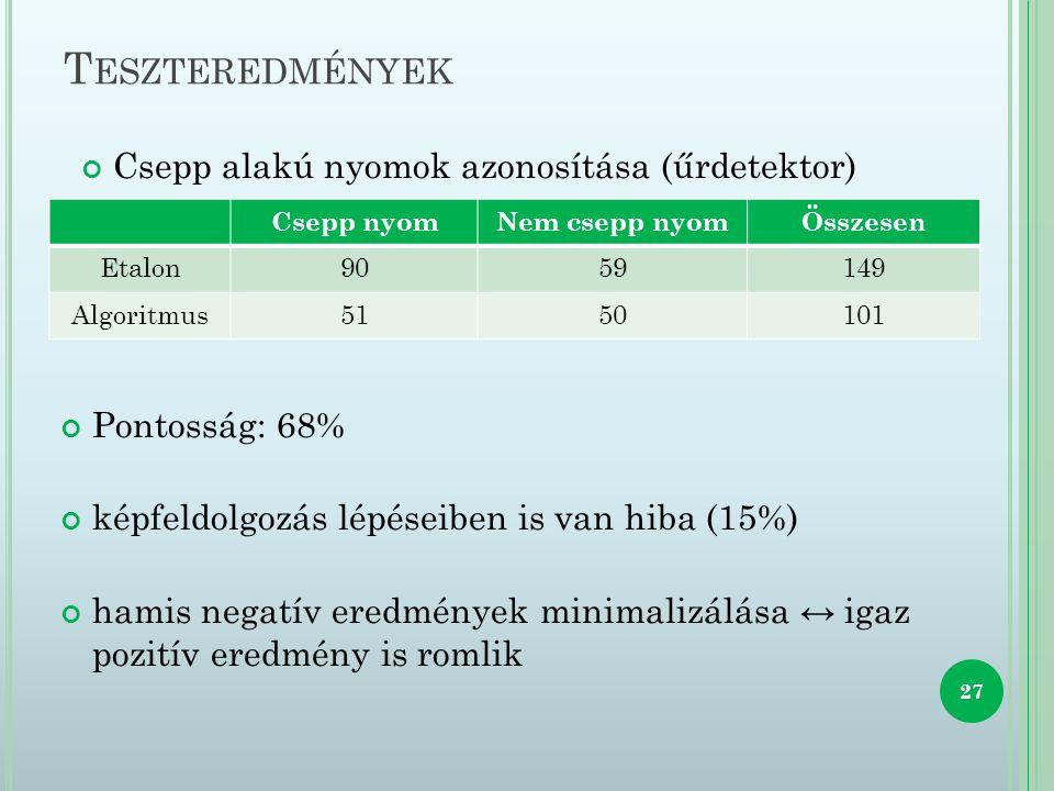 T ESZTEREDMÉNYEK 27 Pontosság: 68% képfeldolgozás lépéseiben is van hiba (15%) hamis negatív eredmények minimalizálása ↔ igaz pozitív eredmény is romlik Csepp nyomNem csepp nyomÖsszesen Etalon9059149 Algoritmus5150101 Csepp alakú nyomok azonosítása (űrdetektor)