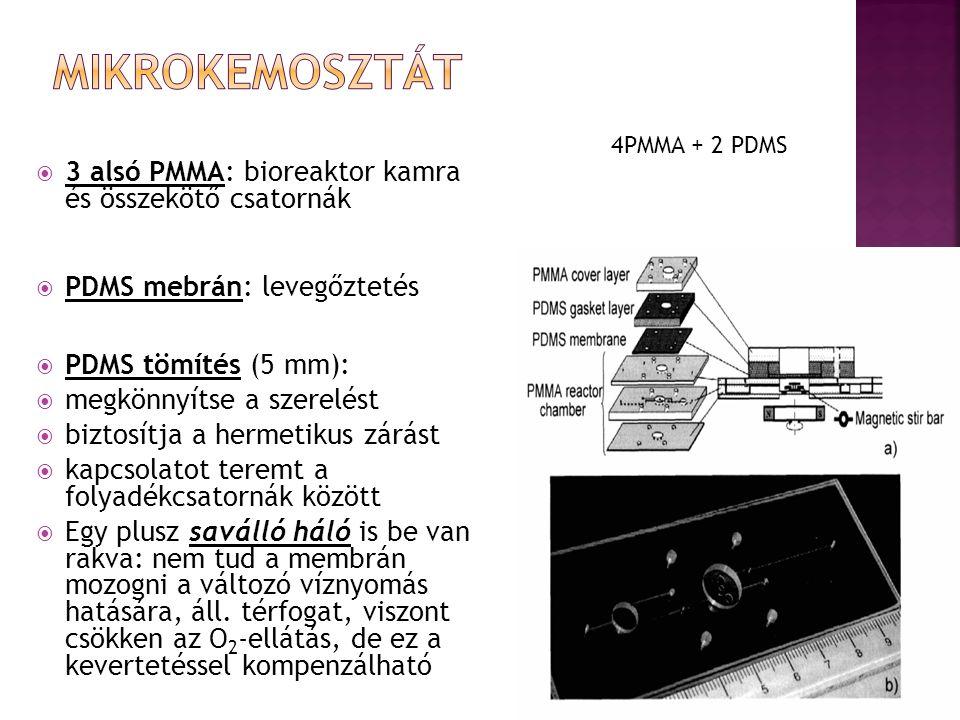  3 alsó PMMA: bioreaktor kamra és összekötő csatornák  PDMS mebrán: levegőztetés  PDMS tömítés (5 mm):  megkönnyítse a szerelést  biztosítja a hermetikus zárást  kapcsolatot teremt a folyadékcsatornák között  Egy plusz saválló háló is be van rakva: nem tud a membrán mozogni a változó víznyomás hatására, áll.