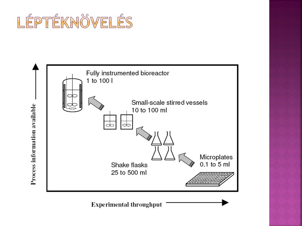  Előnyök:  hatékonyan szabályozzák a T, pH, DO (kevertetéssel, levegőztetési sebességgel)  jól értékelhető fiziológiai és anyagcsere- adatokat szolgáltatnak a fermentáció különböző szakaszaiban  Hátrányok:  drága (főleg párhuzamosan üzemeltetni)  munkaerő-igény (összeszerelés, takarítás)  bonyolult, nehézkes (berendezés mechanikai komplexitása)