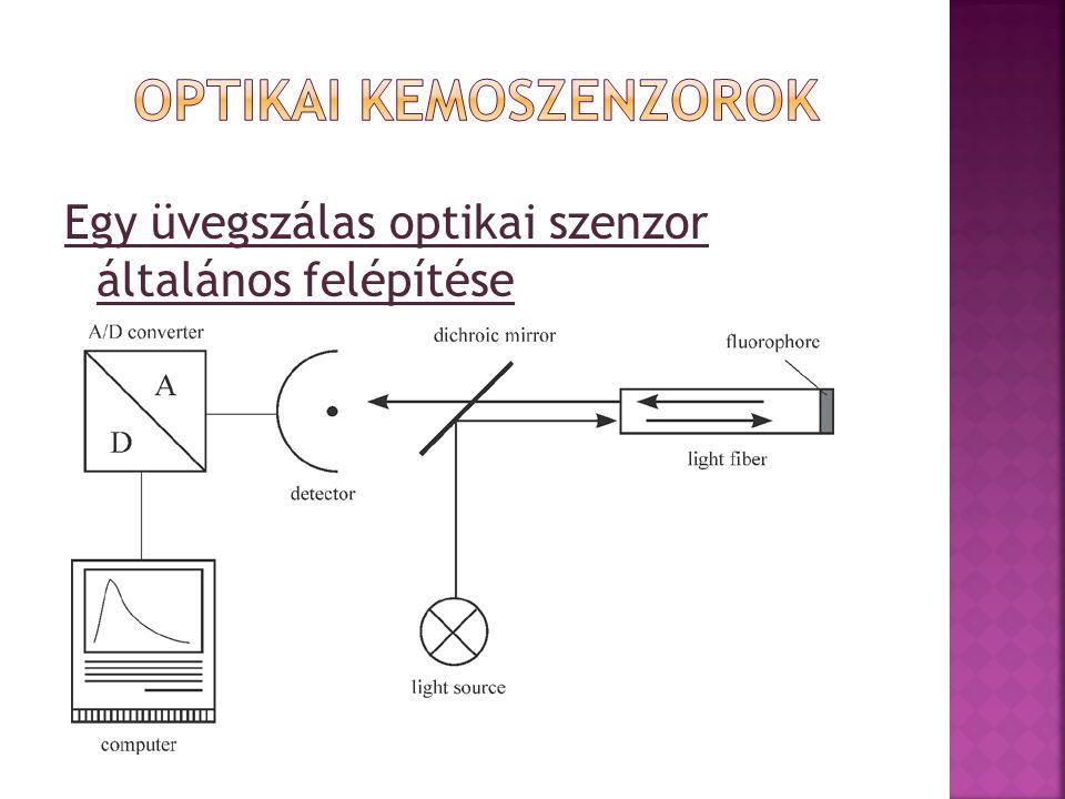 Egy üvegszálas optikai szenzor általános felépítése