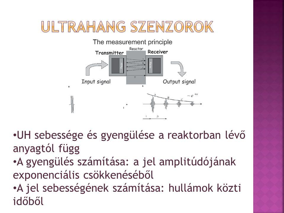 UH sebessége és gyengülése a reaktorban lévő anyagtól függ A gyengülés számítása: a jel amplitúdójának exponenciális csökkenéséből A jel sebességének számítása: hullámok közti időből