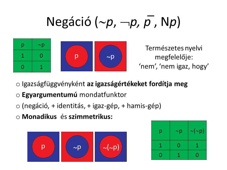 Negáció (  p,  p, p ̅, Np) p pp 10 01 Természetes nyelvi megfelelője: 'nem', 'nem igaz, hogy' o Igazságfüggvényként az igazságértékeket fordítja meg o Egyargumentumú mondatfunktor o (negáció, + identitás, + igaz-gép, + hamis-gép) o Monadikus és szimmetrikus: p pp  (  p) 101 010