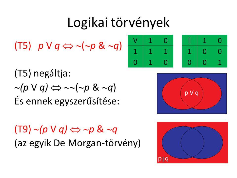 Logikai törvények (T5) p V q   (  p &  q) (T5) negáltja:  (p V q)   (  p &  q) És ennek egyszerűsítése: (T9)  (p V q)   p &  q (az egyik De Morgan-törvény) V10 111 010 ║ 10 100 001