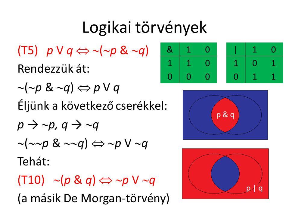 Logikai törvények (T5) p V q   (  p &  q) Rendezzük át:  (  p &  q)  p V q Éljünk a következő cserékkel: p →  p, q →  q  (  p &  q)   p V  q Tehát: (T10)  (p & q)   p V  q (a másik De Morgan-törvény) &10 110 000 |10 101 011