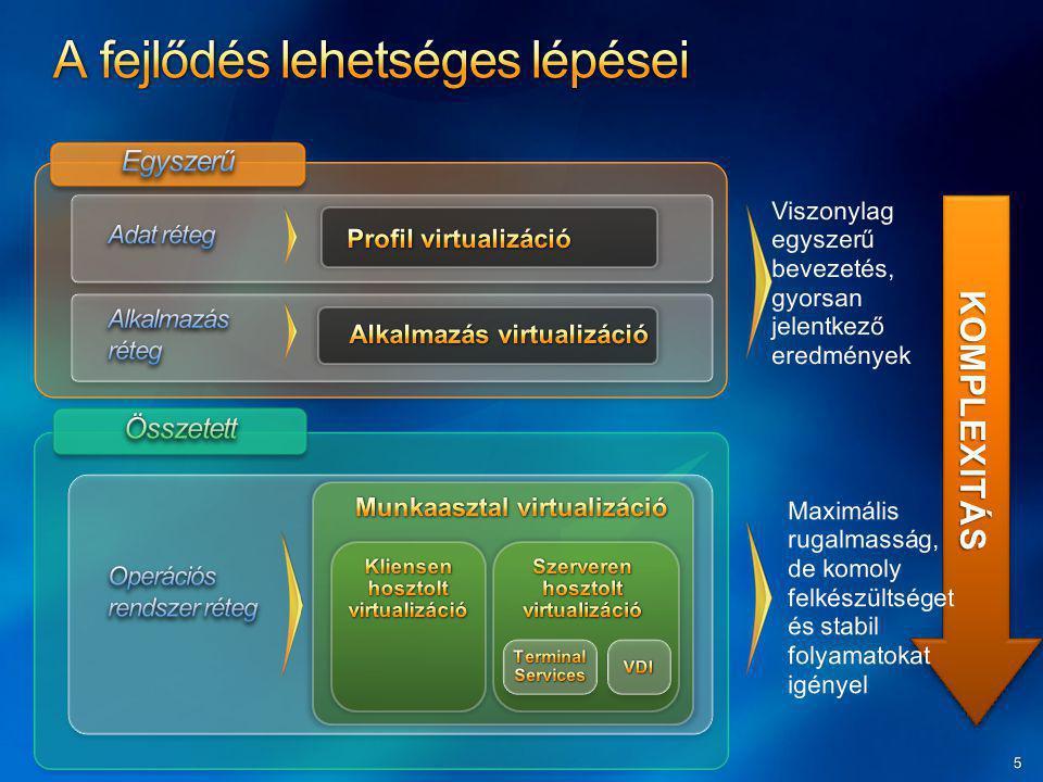 Alkalmazás virtualizációs pont Sequencer Rugalmas disztribúciós rendszer Csoportházirend alapú alkalmazás kezelés Alkalmazás virtualizációs kliens Microsoft Application Virtualization Platform
