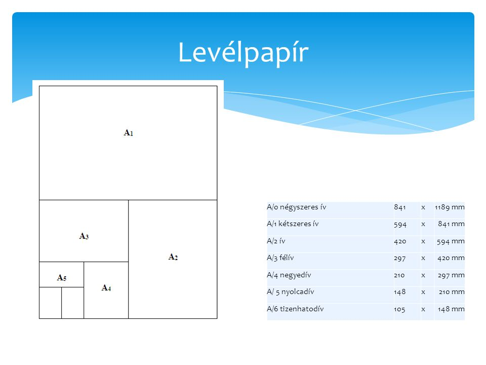 Levélpapír A/0 négyszeres ív841x1189 mm A/1 kétszeres ív594x841 mm A/2 ív420x594 mm A/3 félív297x420 mm A/4 negyedív210x297 mm A/ 5 nyolcadív148x210 m