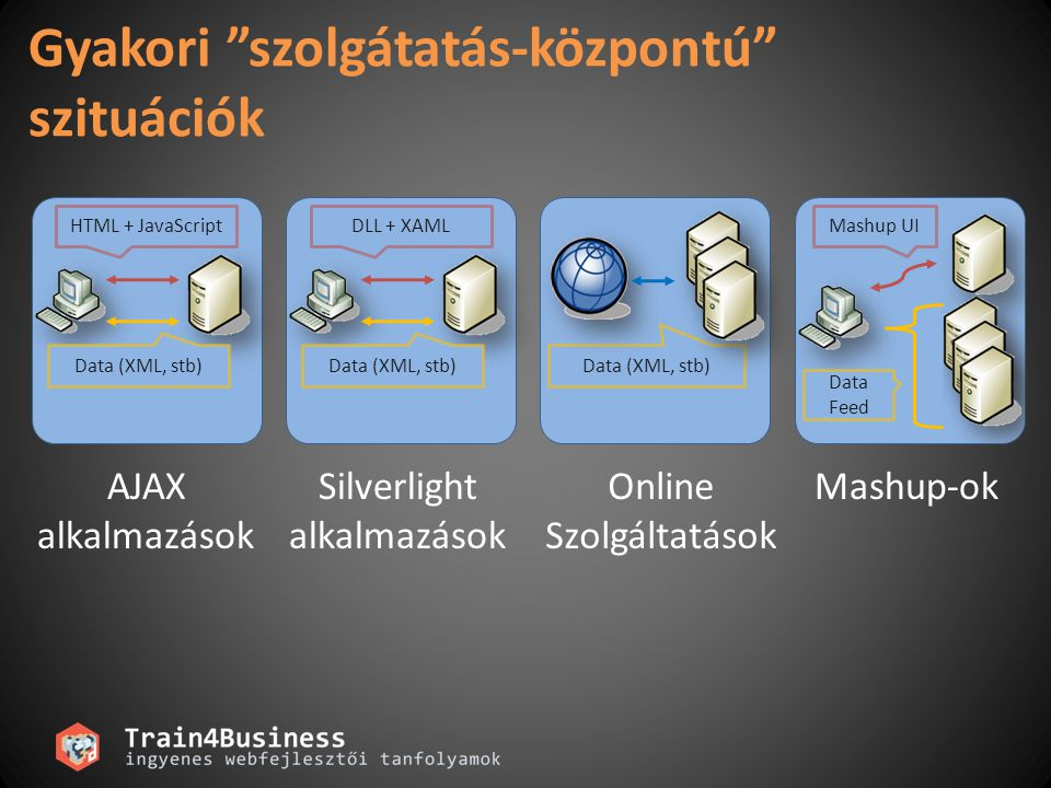 "Gyakori ""szolgátatás-központú"" szituációk HTML + JavaScript Data (XML, stb) DLL + XAML Data (XML, stb) Mashup UI Data Feed AJAX alkalmazások Silverlig"