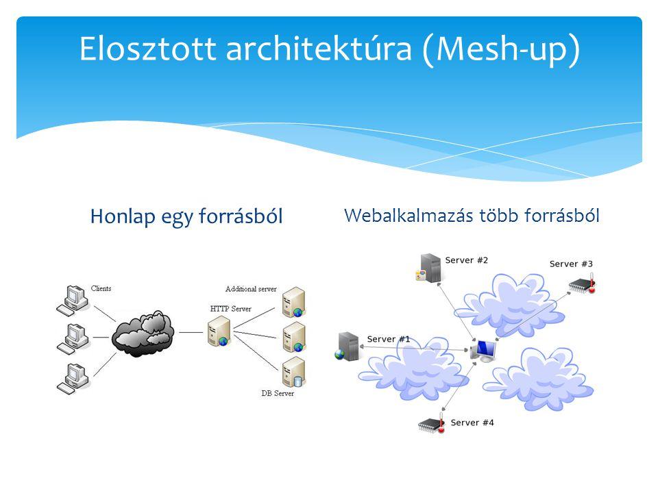 Elosztott architektúra (Mesh-up) Honlap egy forrásból Webalkalmazás több forrásból
