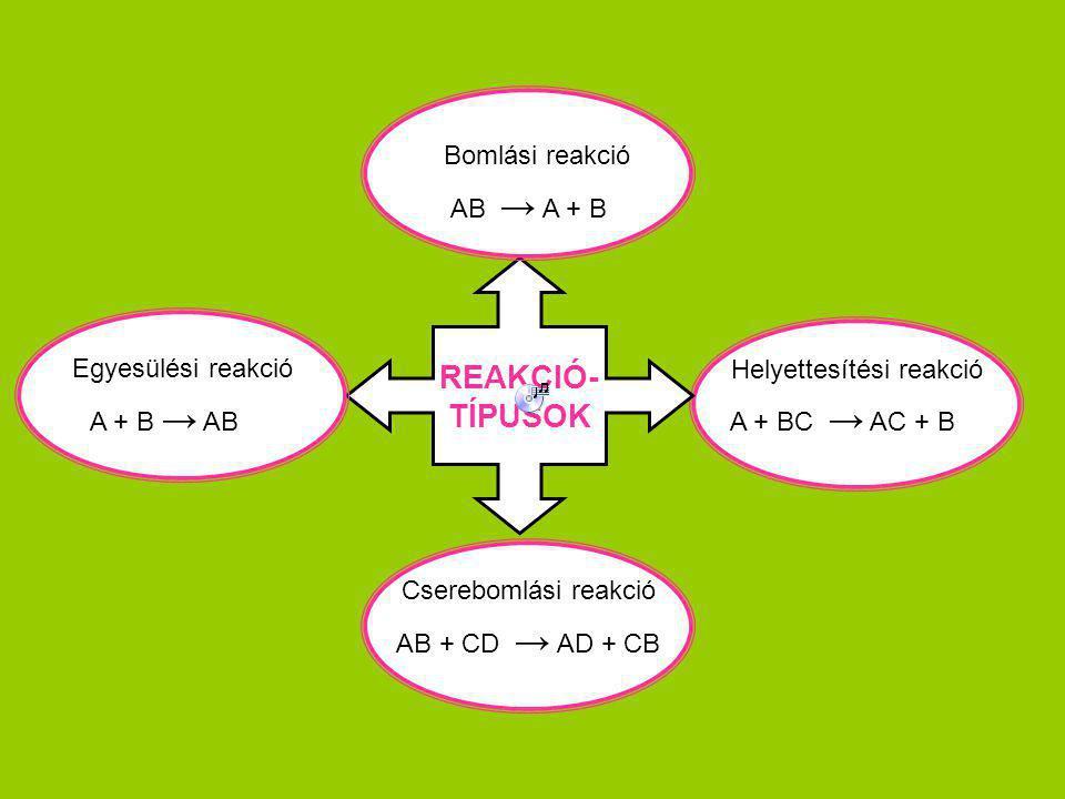 REAKCIÓ- TÍPUSOK Egyesülési reakció Bomlási reakció Helyettesítési reakció Cserebomlási reakció A + B → AB AB → A + B A + BC → AC + B AB + CD → AD + C