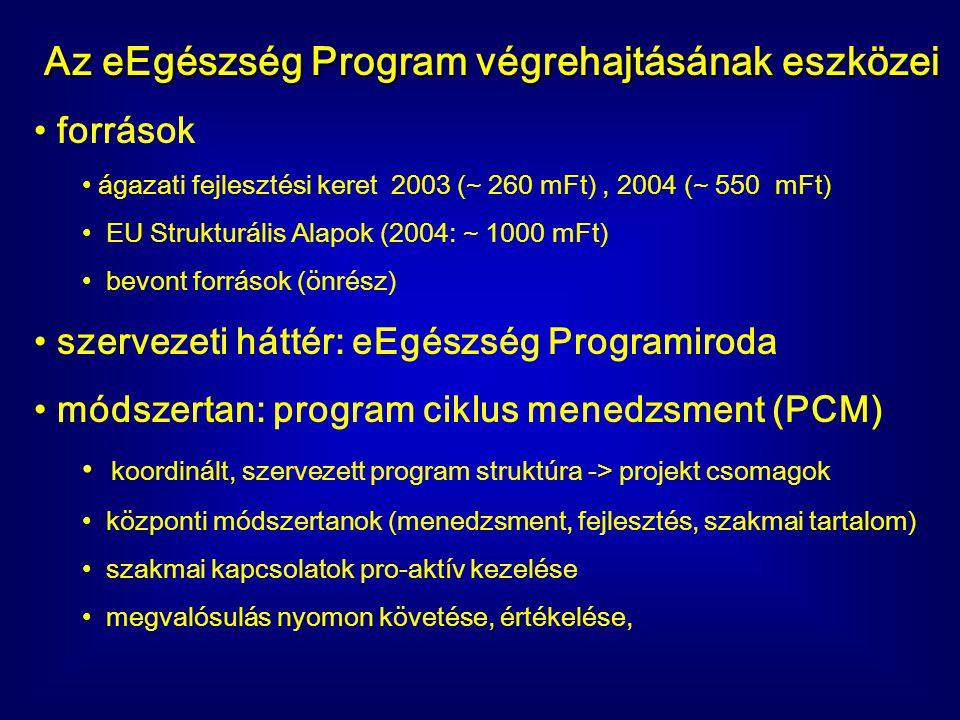 Az eEgészség Program végrehajtásának eszközei források ágazati fejlesztési keret 2003 (~ 260 mFt), 2004 (~ 550 mFt) EU Strukturális Alapok (2004: ~ 10